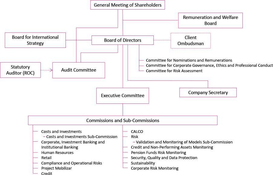The Bank's Organizational Model