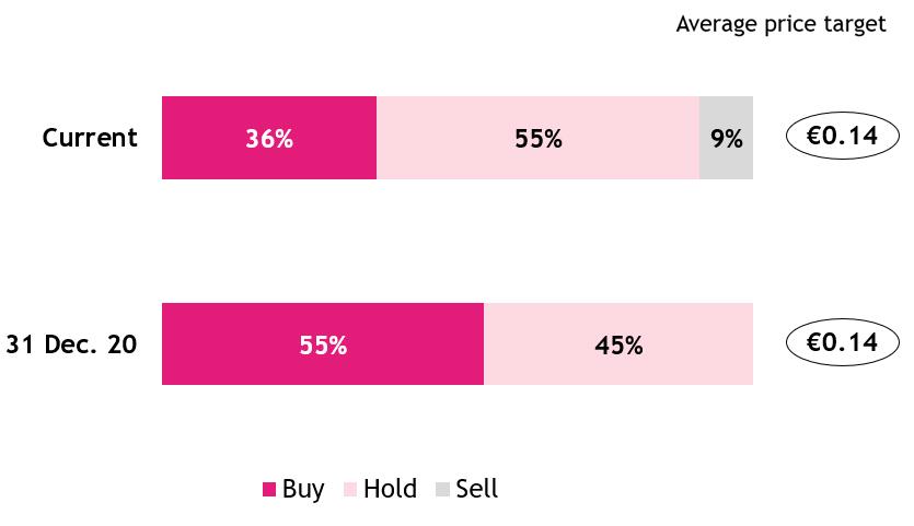 Average price target