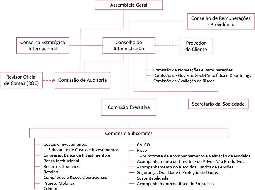 Modelo Organizacional do Banco