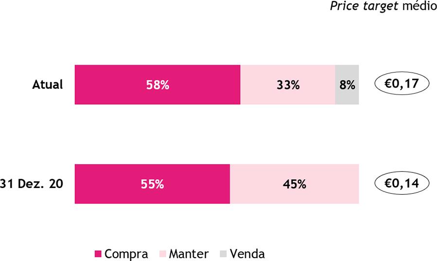 Price target médio e desagregação das recomendações